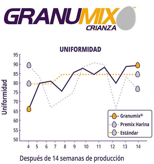 aves alimento Granumix